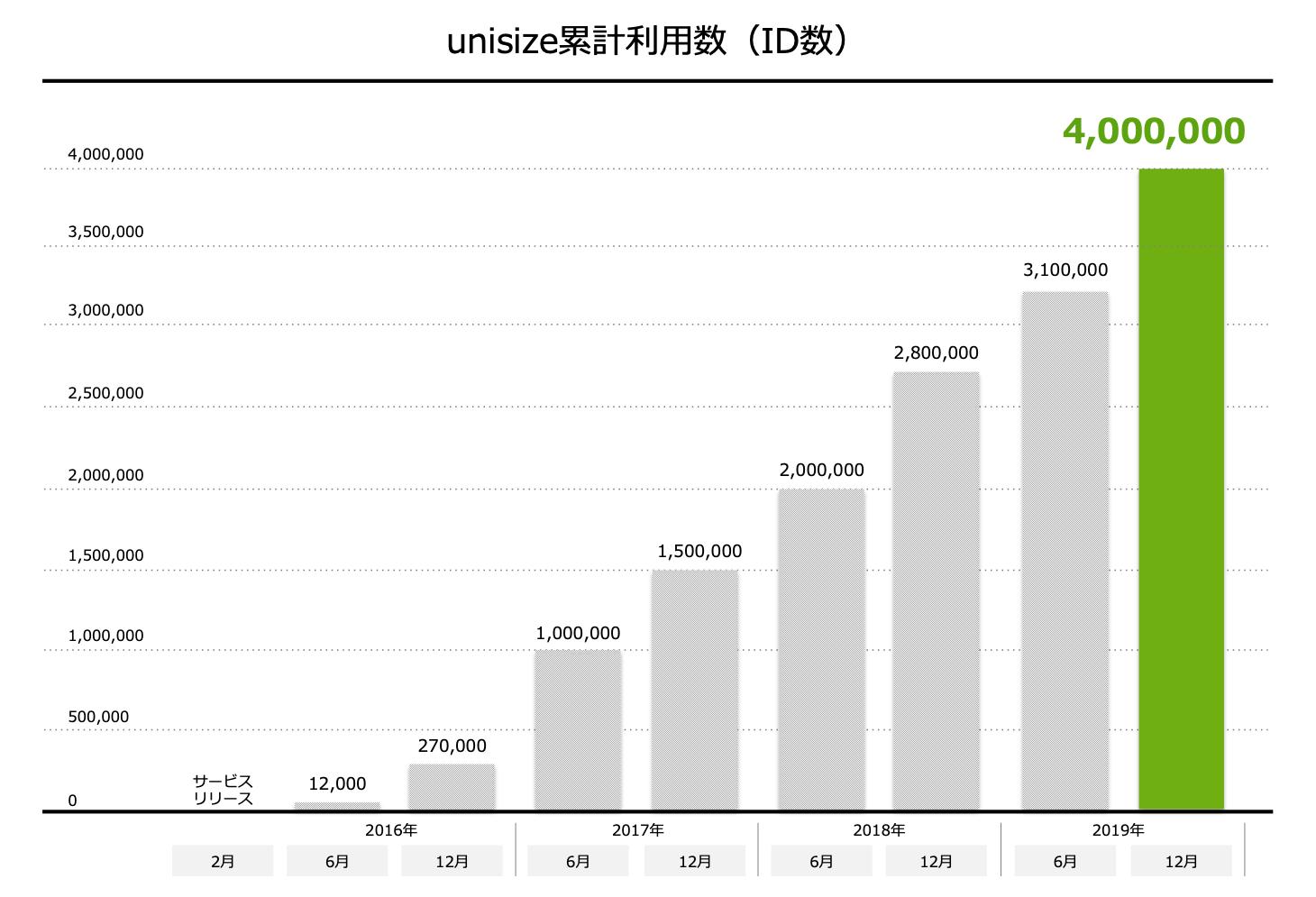 unisize累計利用数(ID数)